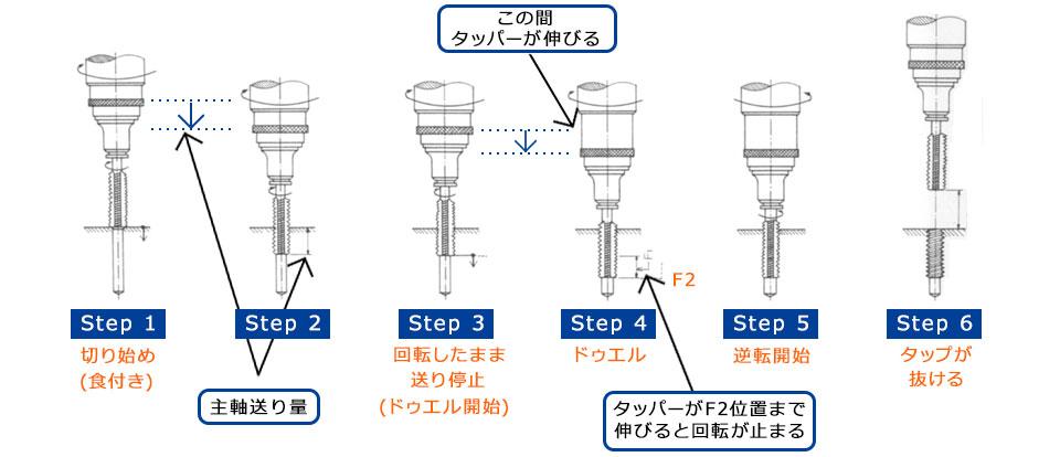 定寸機構説明図